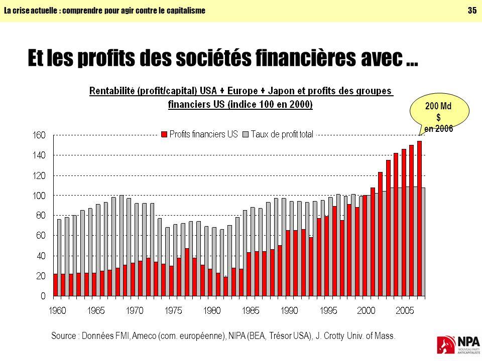 La crise actuelle : comprendre pour agir contre le capitalisme35 Et les profits des sociétés financières avec...