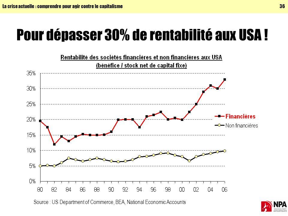 La crise actuelle : comprendre pour agir contre le capitalisme36 Pour dépasser 30% de rentabilité aux USA .