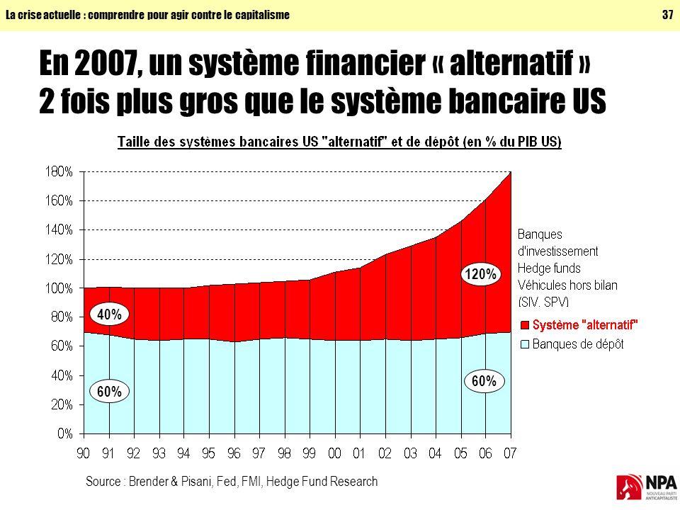 La crise actuelle : comprendre pour agir contre le capitalisme37 En 2007, un système financier « alternatif » 2 fois plus gros que le système bancaire US Source : Brender & Pisani, Fed, FMI, Hedge Fund Research 40% 60% 120% 60%