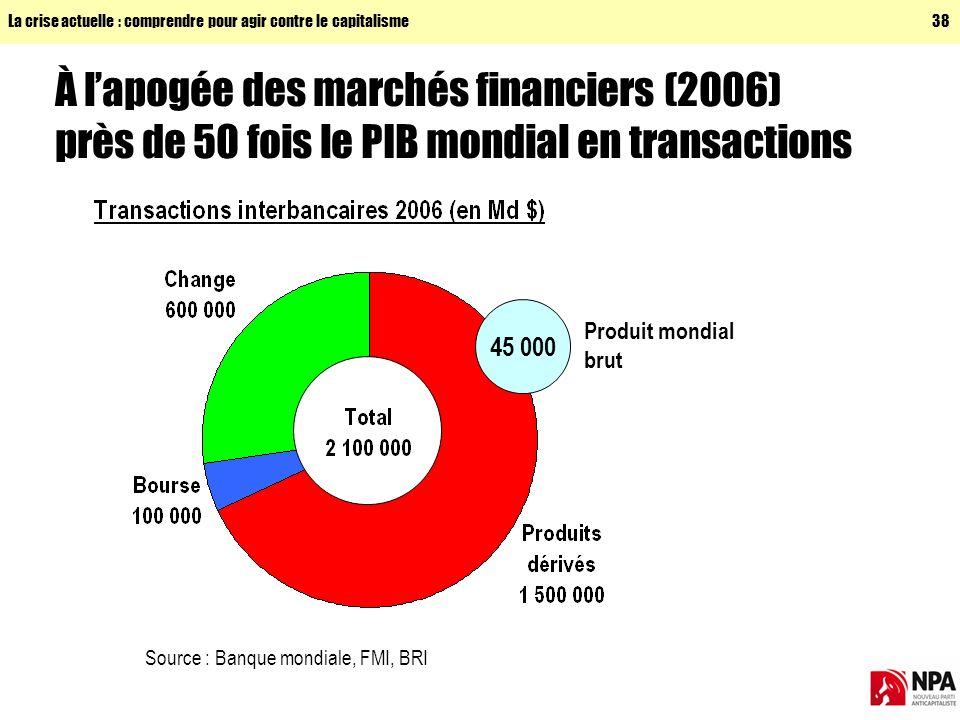 La crise actuelle : comprendre pour agir contre le capitalisme38 À lapogée des marchés financiers (2006) près de 50 fois le PIB mondial en transactions 45 000 Produit mondial brut Source : Banque mondiale, FMI, BRI