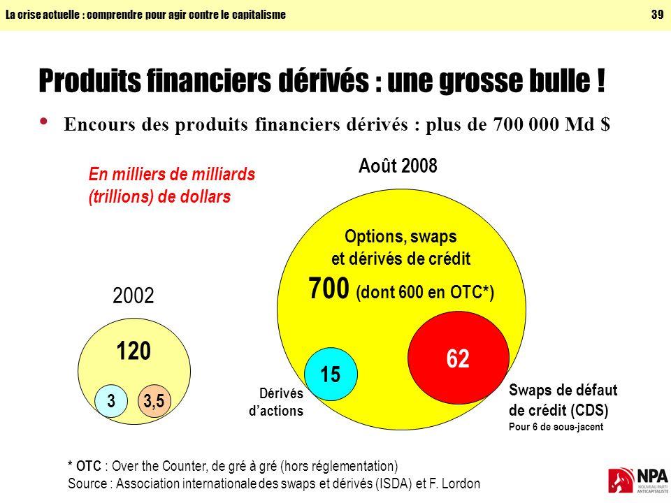 La crise actuelle : comprendre pour agir contre le capitalisme39 Produits financiers dérivés : une grosse bulle .