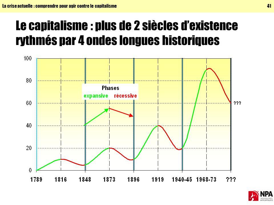La crise actuelle : comprendre pour agir contre le capitalisme41 Le capitalisme : plus de 2 siècles dexistence rythmés par 4 ondes longues historiques