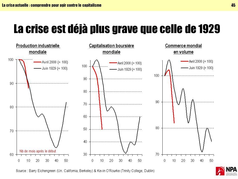 La crise actuelle : comprendre pour agir contre le capitalisme45 La crise est déjà plus grave que celle de 1929 Source : Barry Eichengreen (Un.