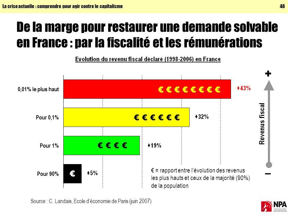 La crise actuelle : comprendre pour agir contre le capitalisme48 + – Revenus fiscal De la marge pour restaurer une demande solvable en France : par la fiscalité et les rémunérations Source : C.