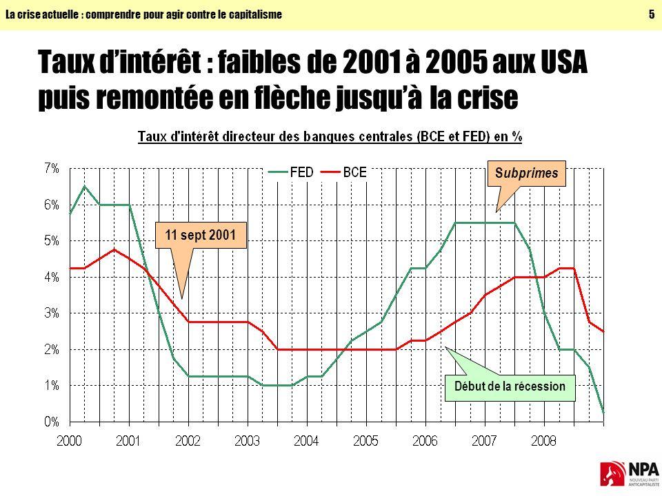 La crise actuelle : comprendre pour agir contre le capitalisme5 Taux dintérêt : faibles de 2001 à 2005 aux USA puis remontée en flèche jusquà la crise S ubprimes 11 sept 2001 Début de la récession