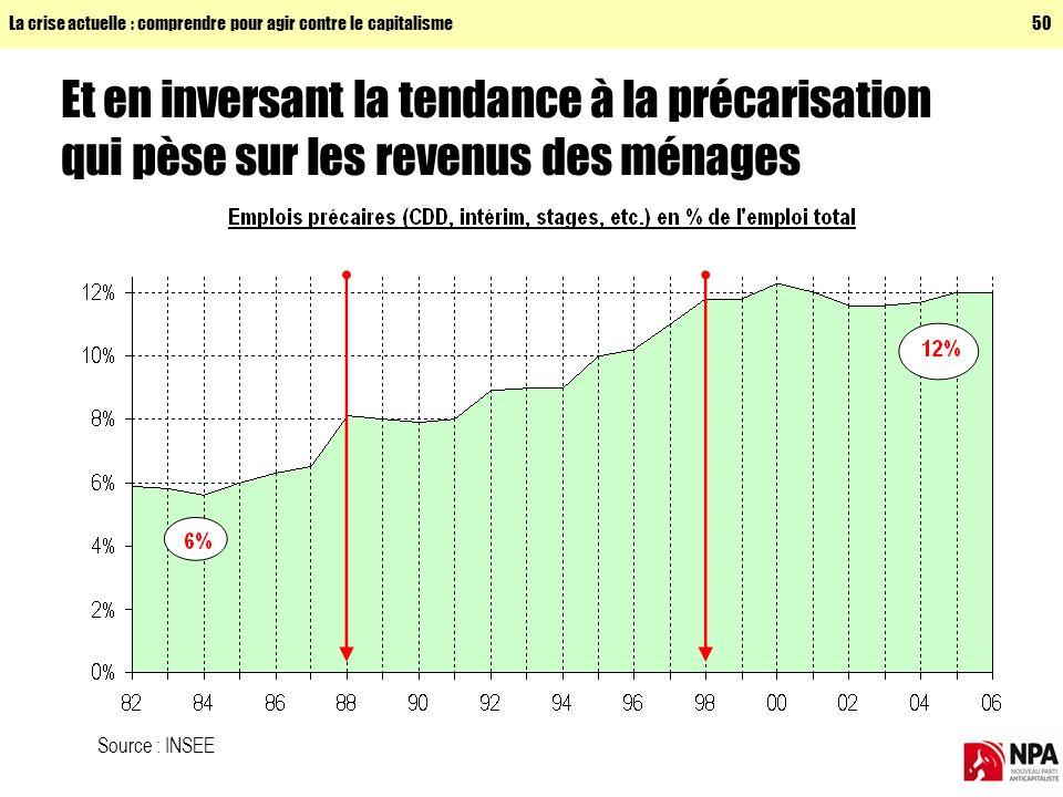 La crise actuelle : comprendre pour agir contre le capitalisme50 Et en inversant la tendance à la précarisation qui pèse sur les revenus des ménages Source : INSEE