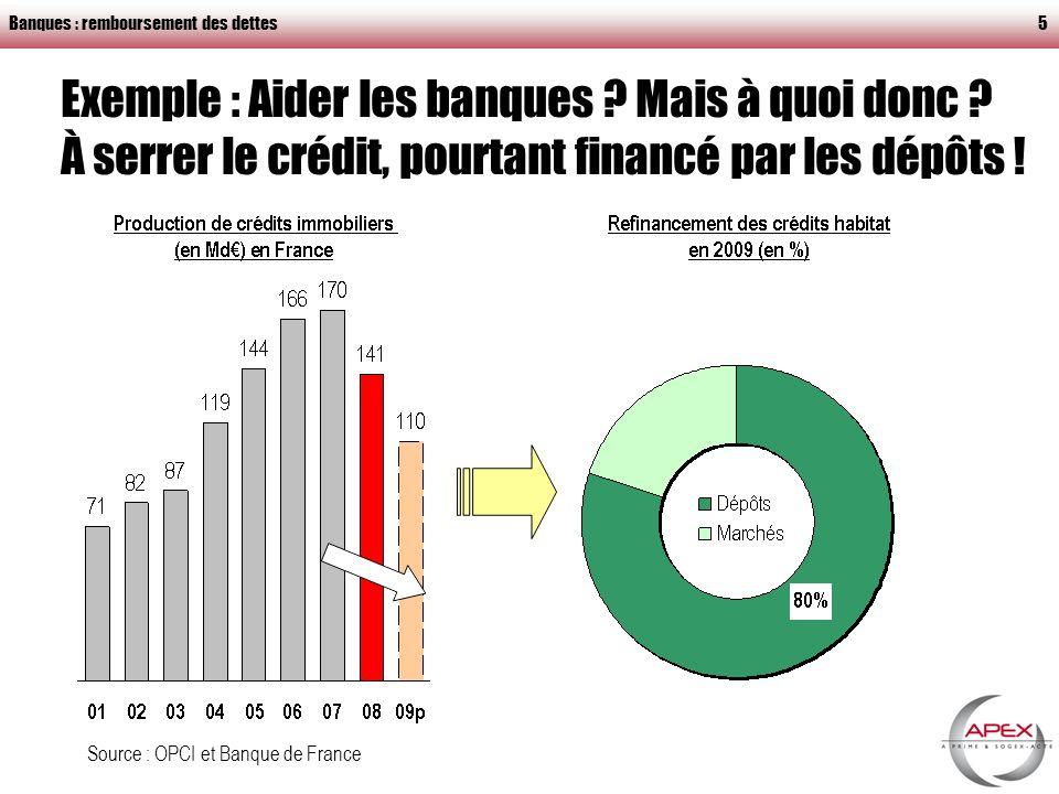 Banques : remboursement des dettes6 Gonflement des marges bancaires en 2009 Marges bancaires * PFIT : Période de fixation initiale du taux supérieure à 1 an (prêts à taux variable ou fixe sur une durée dau moins 1 an) Source : Banque de France