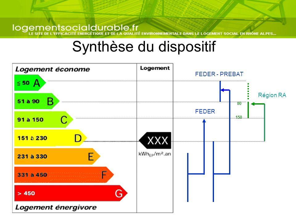 Synthèse du dispositif Région RA FEDER - PREBAT FEDER 80 150