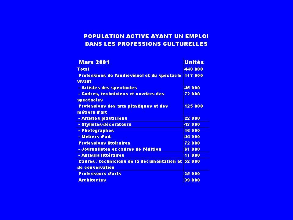 Professions et Catégories Socioprofessionnelles PCS-2003 3 Cadres et professions intellectuelles supérieures 32 Cadres de la fonction publique, profes