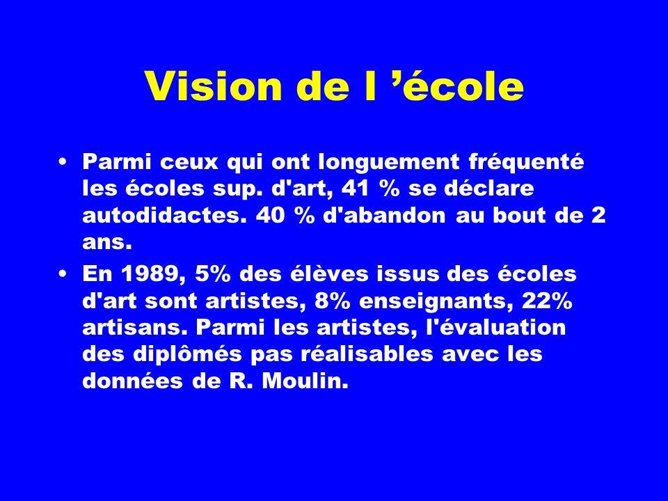 Sur l'ensemble des artistes plasticiens en 1985, 2/3 de figuratifs, 22% abstraction, 16% avant-garde. Pour le moins de 44 ans, 47%, 22 %, 31 %.