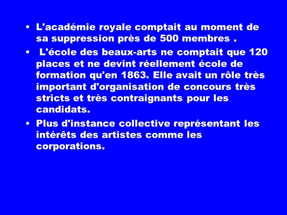 L Académie était une élite interne au métier et correspondait à 8% des 2000 Peintres exerçant durant tout le 17 ème. Développement rapide de salons po