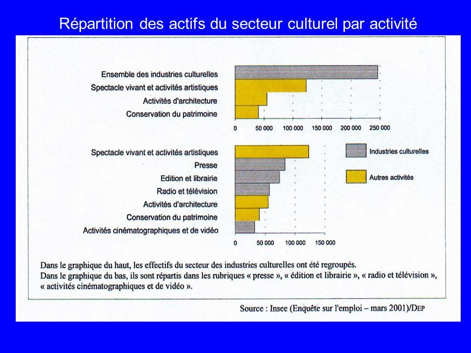Répartition des actifs du secteur culturel par activité