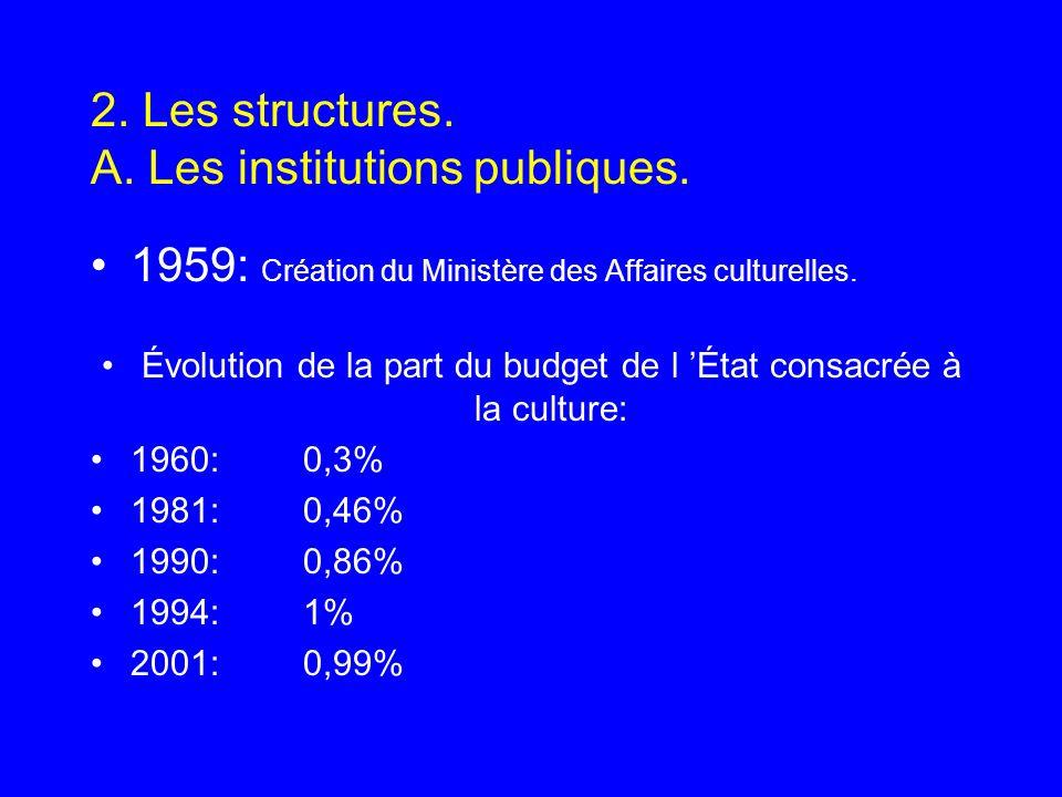 2. Les structures. A. Les institutions publiques. 1959: Création du Ministère des Affaires culturelles. Évolution de la part du budget de l État consa