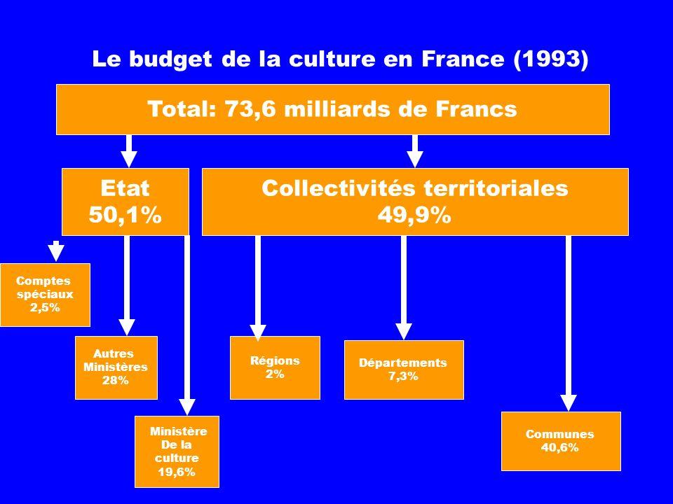 Le budget de la culture en France (1993) Etat 50,1% Total: 73,6 milliards de Francs Collectivités territoriales 49,9% Comptes spéciaux 2,5% Autres Ministères 28% Ministère De la culture 19,6% Régions 2% Départements 7,3% Communes 40,6%