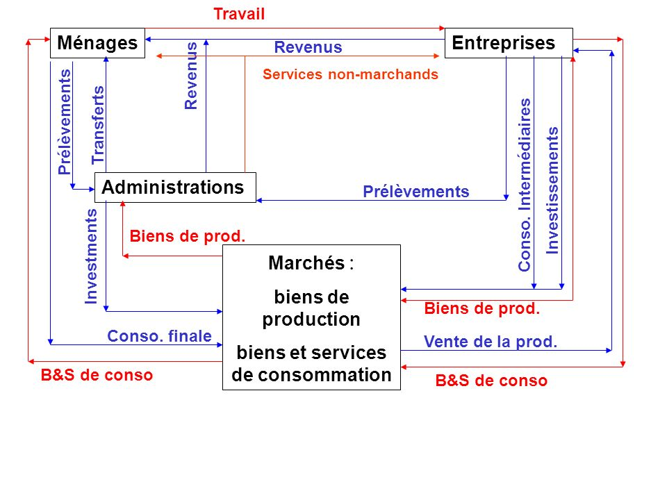 2 Introduction des administrations : la redistribution