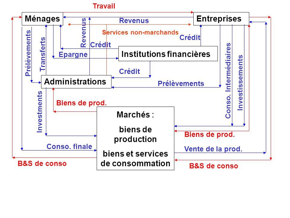 3 Introduction des institutions financières : collecte de lépargne et financement de léconomie