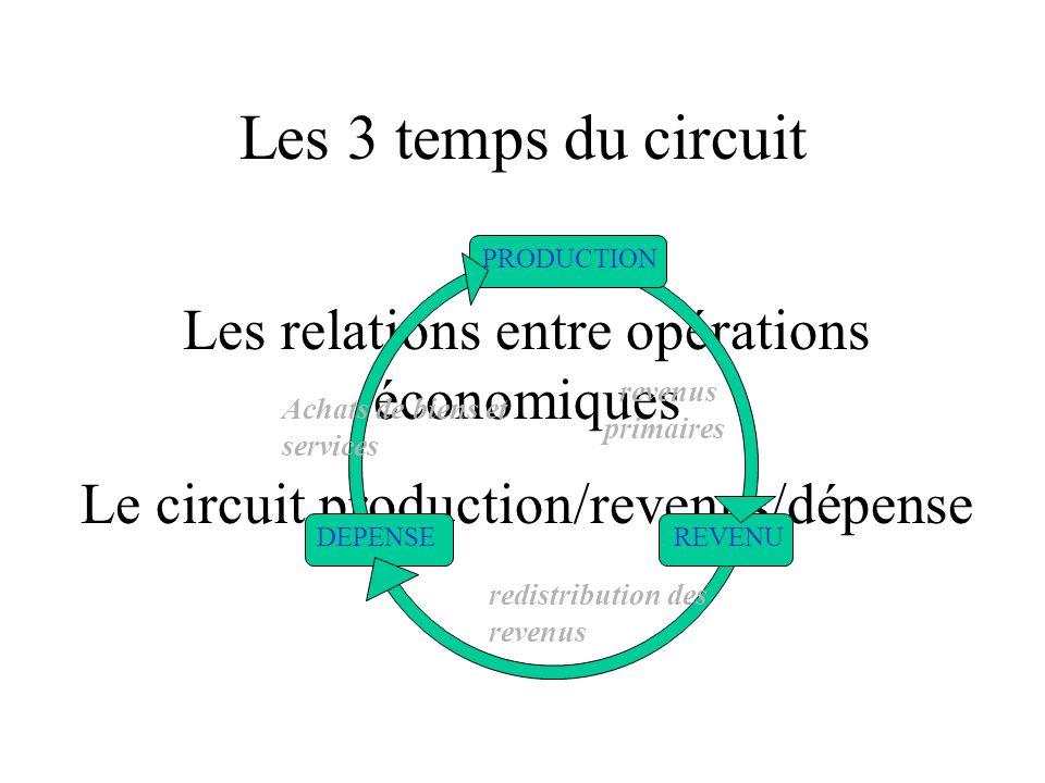 Institutions financières Epargne Crédit Entreprises Ménages Marchés : biens de production biens et services de consommation B&S de conso Conso. finale