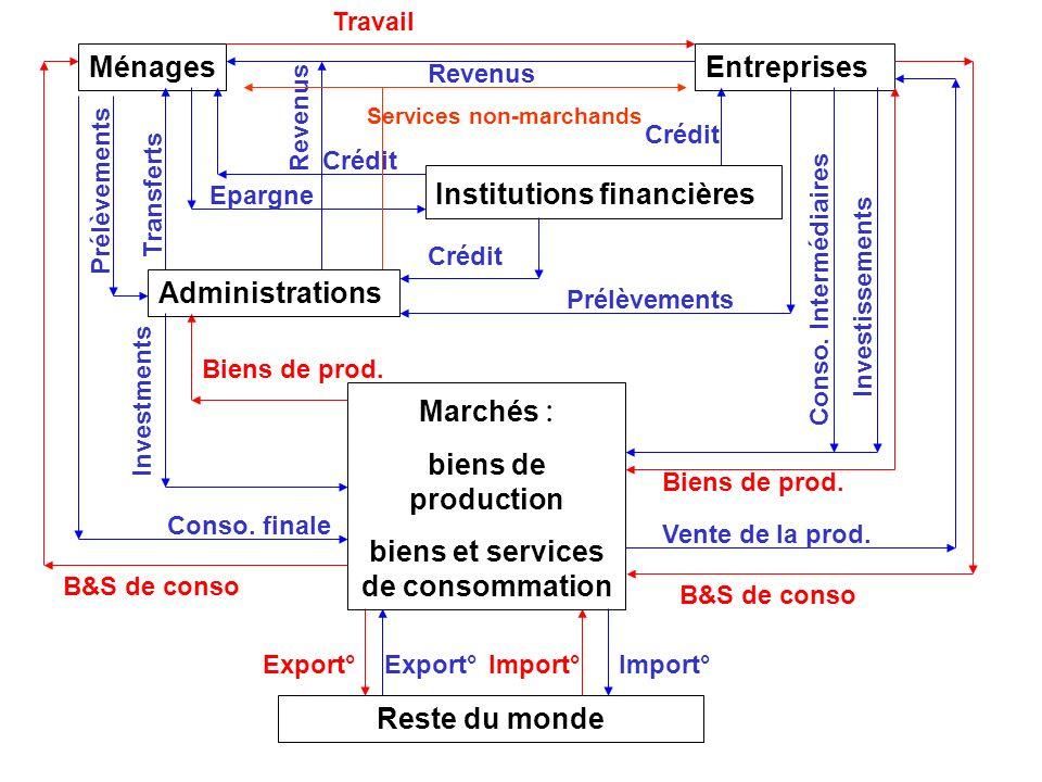 Le circuit économique en économie ouverte