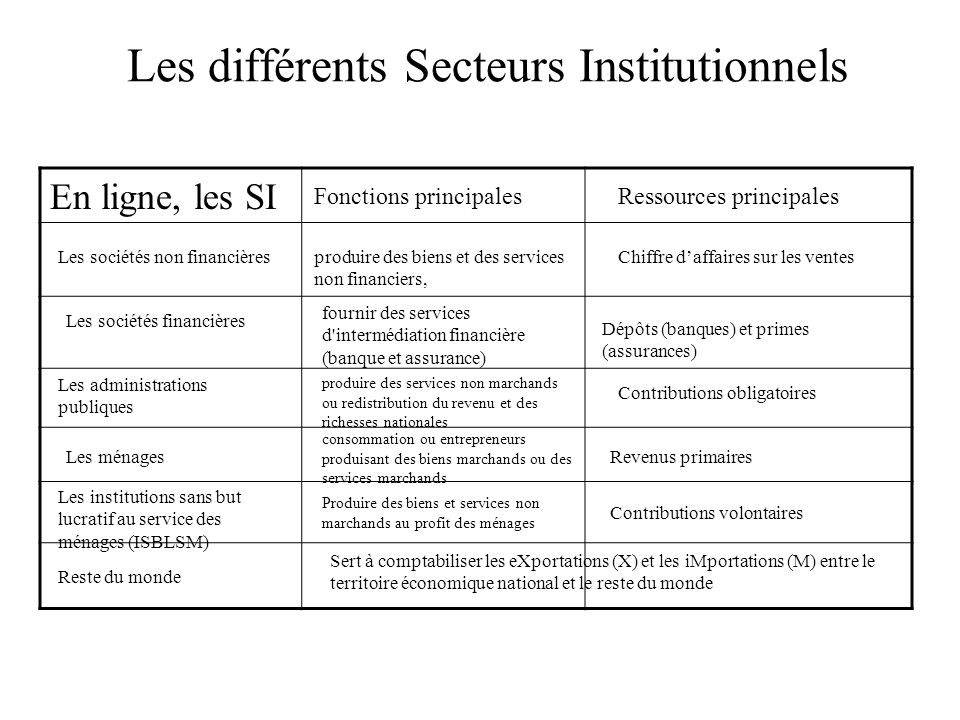 Les secteurs institutionnels regroupent les unités institutionnelles ayant des comportements économiques similaires caractérisés par leur fonction pri