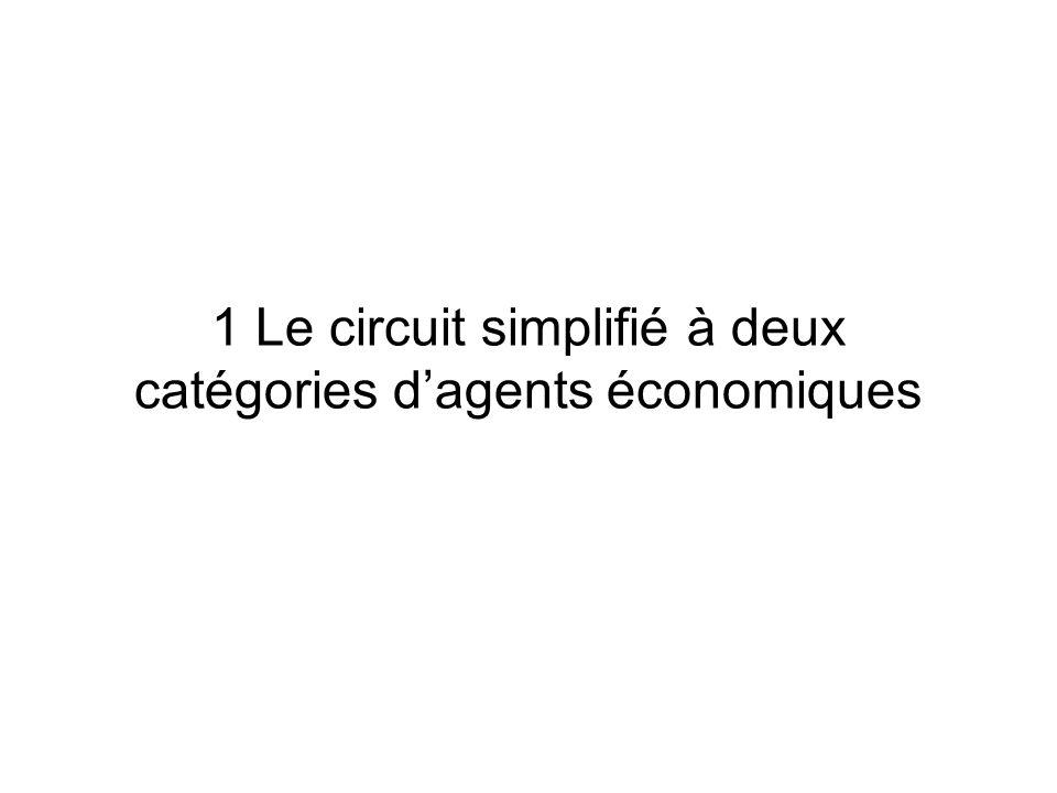 Le circuit économique en économie fermée 1 Le circuit simplifié à deux catégories dagents économiques 2 Introduction des administrations : la redistri