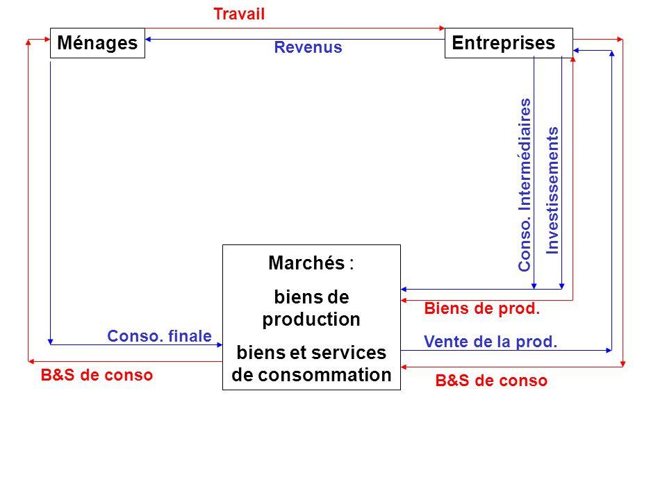 1 Le circuit simplifié à deux catégories dagents économiques