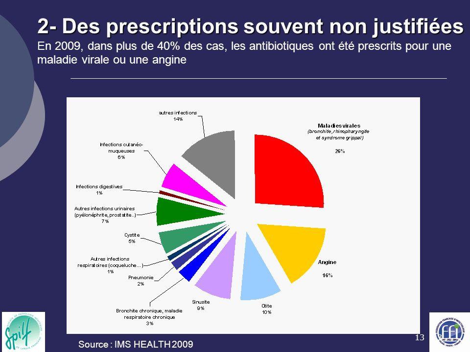 13 2- Des prescriptions souvent non justifiées 2- Des prescriptions souvent non justifiées En 2009, dans plus de 40% des cas, les antibiotiques ont été prescrits pour une maladie virale ou une angine Source : IMS HEALTH 2009