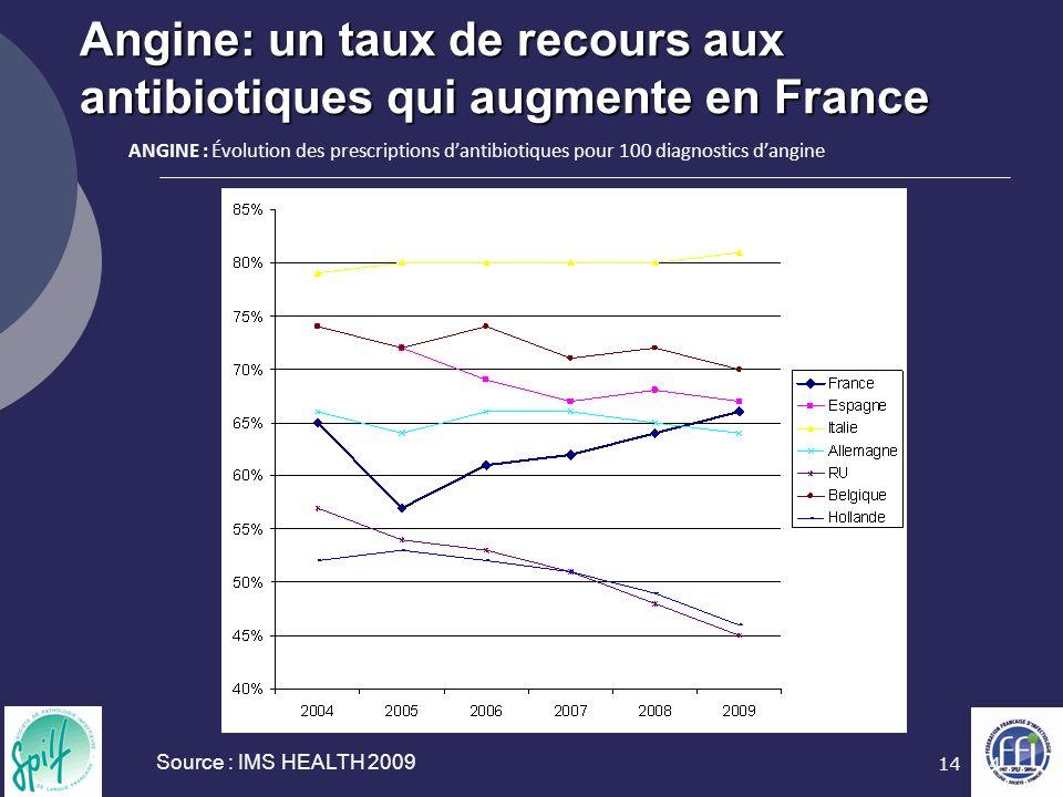 14 Angine: un taux de recours aux antibiotiques qui augmente en France Source : IMS HEALTH 2009 ANGINE : Évolution des prescriptions dantibiotiques pour 100 diagnostics dangine