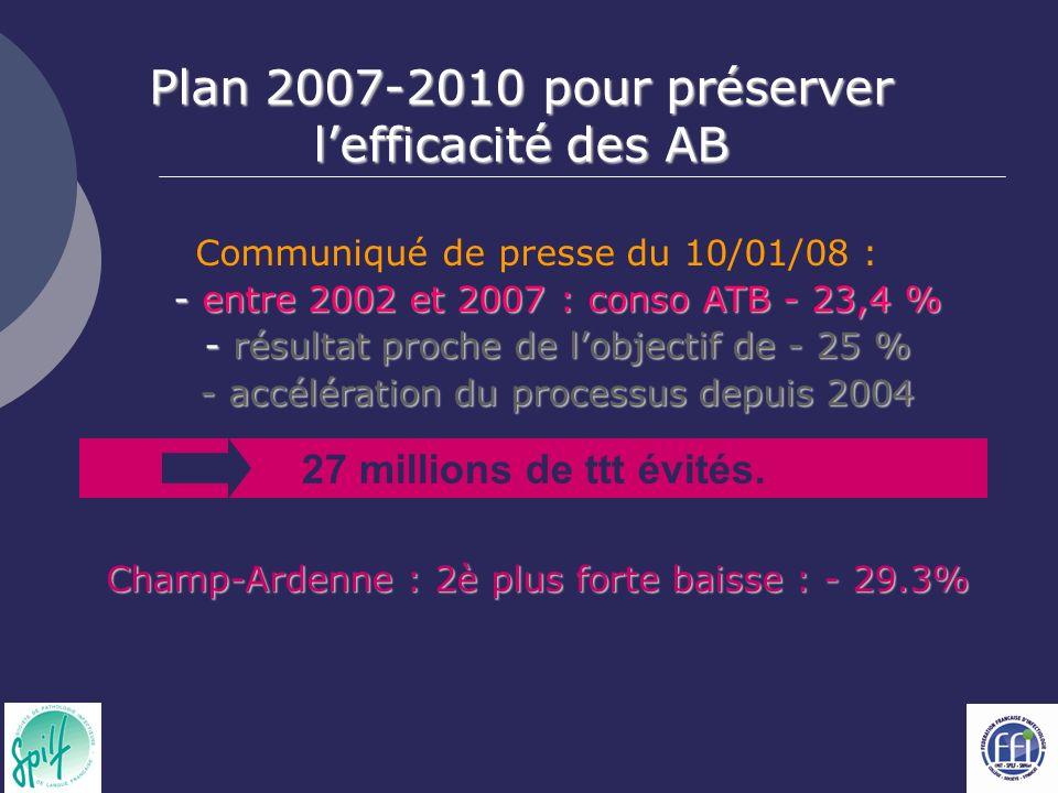 Communiqué de presse du 10/01/08 : - entre 2002 et 2007 : conso ATB - 23,4 % - résultat proche de lobjectif de - 25 % - accélération du processus depuis 2004 Champ-Ardenne : 2è plus forte baisse : - 29.3% 27 millions de ttt évités.
