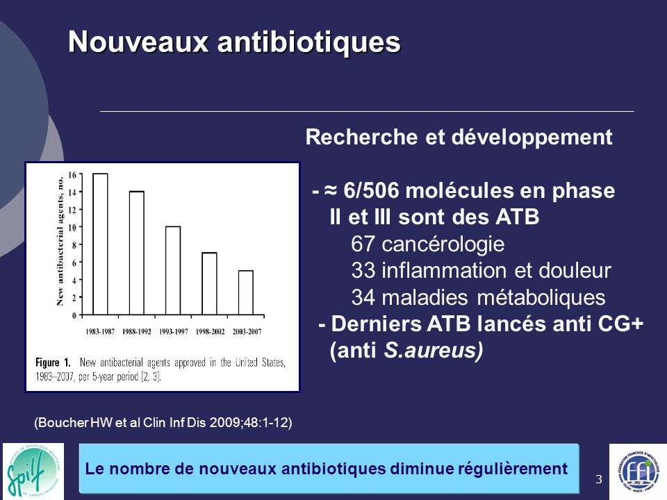 3 (Boucher HW et al Clin Inf Dis 2009;48:1-12) Nouveaux antibiotiques Le nombre de nouveaux antibiotiques diminue régulièrement Recherche et développement - 6/506 molécules en phase II et III sont des ATB 67 cancérologie 33 inflammation et douleur 34 maladies métaboliques - Derniers ATB lancés anti CG+ (anti S.aureus)