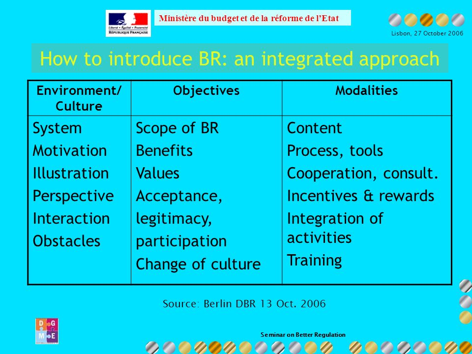Seminar on Better Regulation Ministère du budget et de la réforme de lEtat Lisbon, 27 October 2006 How to introduce BR: an integrated approach Environment/ Culture ObjectivesModalities System Motivation Illustration Perspective Interaction Obstacles Scope of BR Benefits Values Acceptance, legitimacy, participation Change of culture Content Process, tools Cooperation, consult.