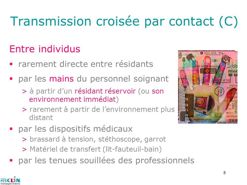 8 Transmission croisée par contact (C) Entre individus rarement directe entre résidants par les mains du personnel soignant > à partir dun résidant ré