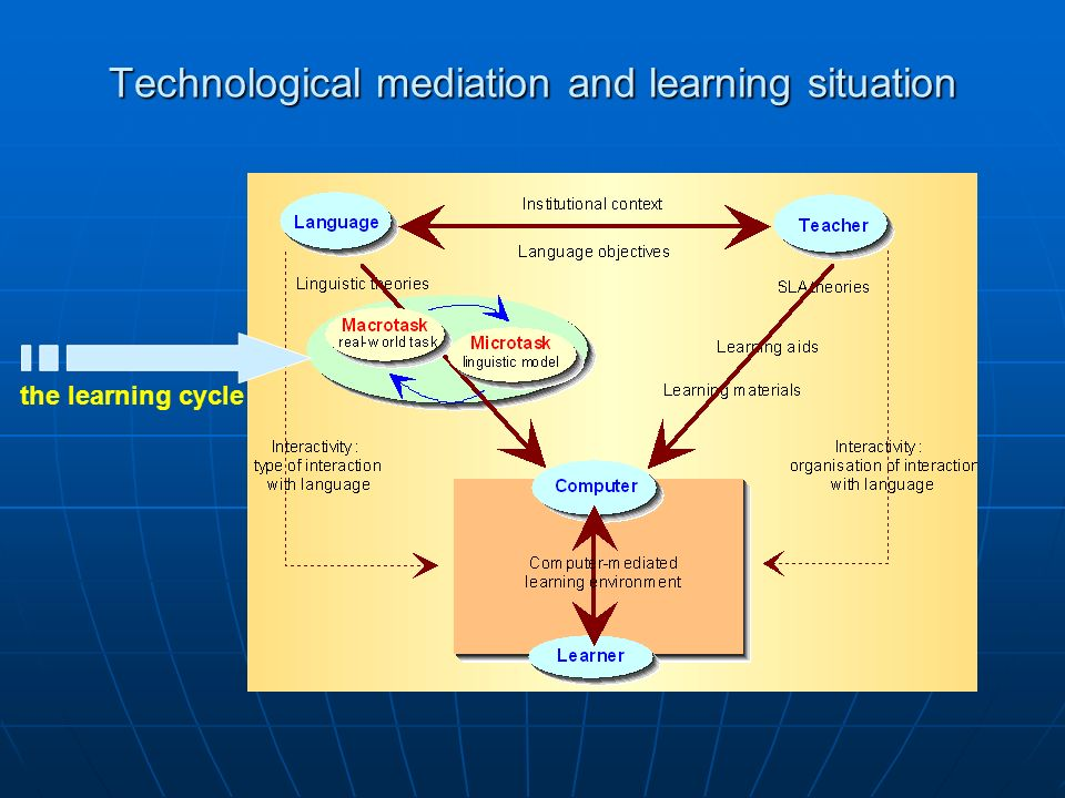 Technological mediation and learning situation the learning cycle