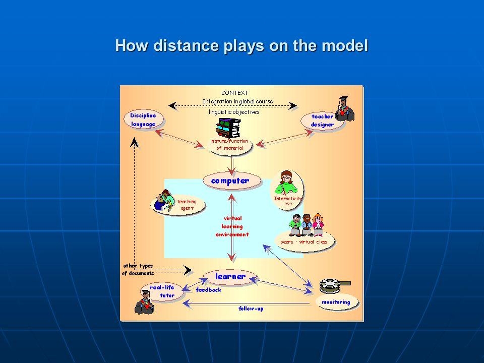 How distance plays on the model
