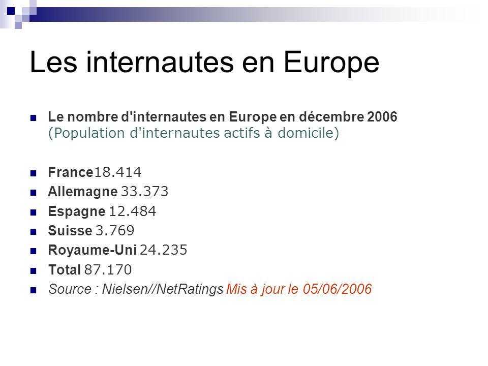 Les internautes en Europe Le nombre d internautes en Europe en décembre 2006 (Population d internautes actifs à domicile) France 18.414 Allemagne 33.373 Espagne 12.484 Suisse 3.769 Royaume-Uni 24.235 Total 87.170 Source : Nielsen//NetRatings Mis à jour le 05/06/2006