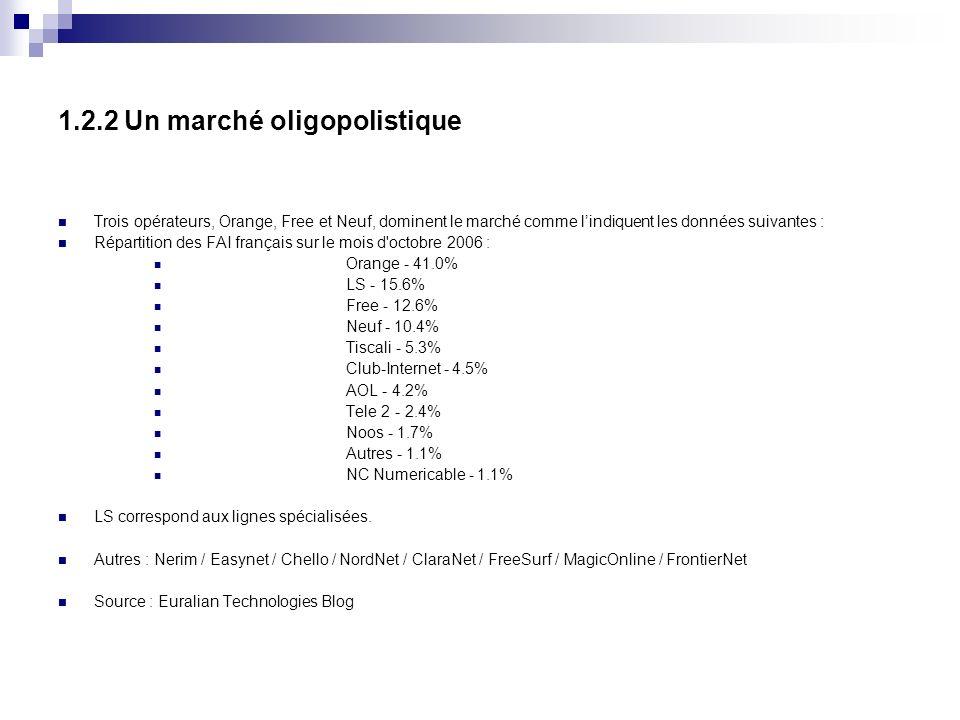 1.2.2 Un marché oligopolistique Trois opérateurs, Orange, Free et Neuf, dominent le marché comme lindiquent les données suivantes : Répartition des FAI français sur le mois d octobre 2006 : Orange - 41.0% LS - 15.6% Free - 12.6% Neuf - 10.4% Tiscali - 5.3% Club-Internet - 4.5% AOL - 4.2% Tele 2 - 2.4% Noos - 1.7% Autres - 1.1% NC Numericable - 1.1% LS correspond aux lignes spécialisées.