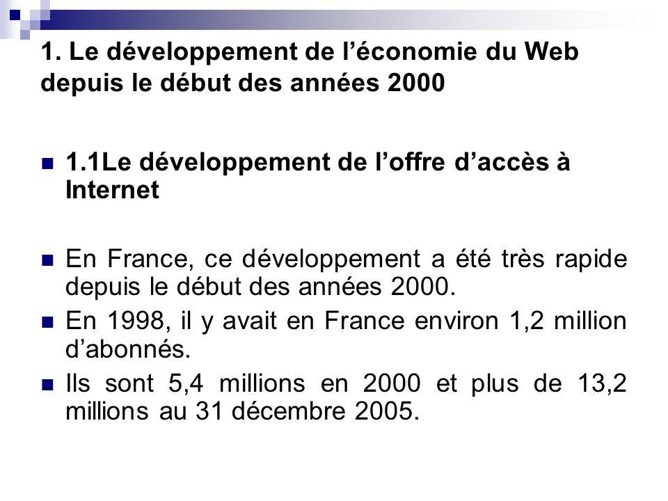 1. Le développement de léconomie du Web depuis le début des années 2000 1.1Le développement de loffre daccès à Internet En France, ce développement a