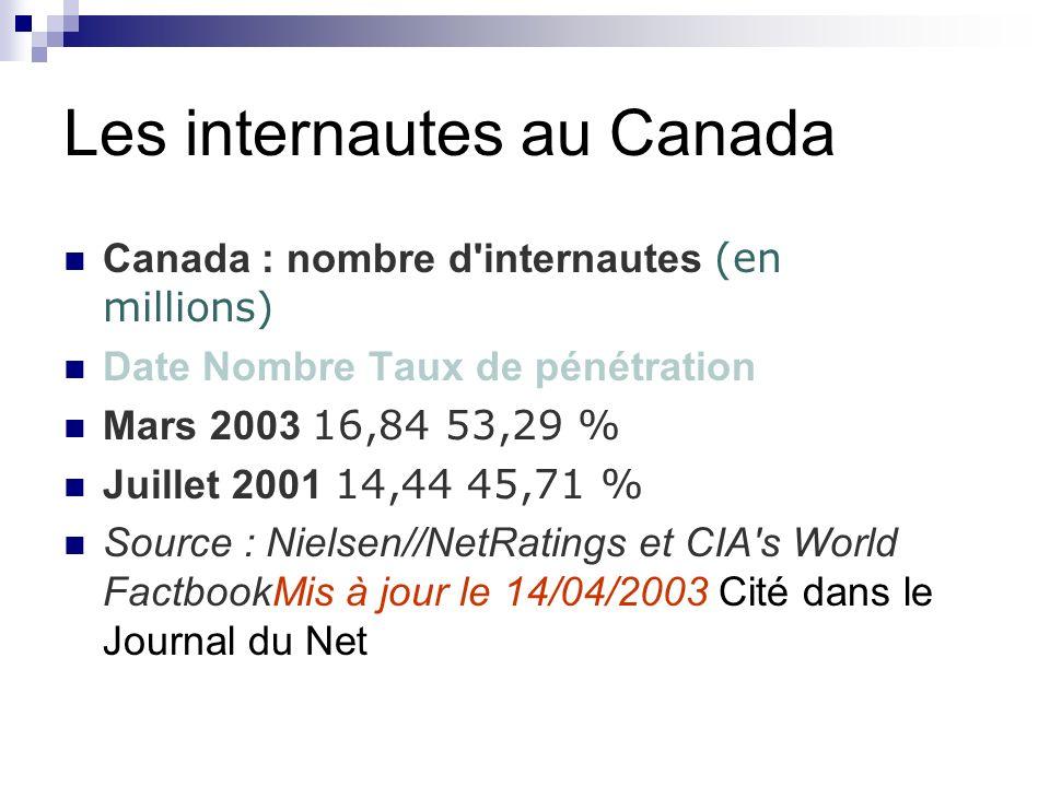 Les internautes au Canada Canada : nombre d internautes (en millions) Date Nombre Taux de pénétration Mars 2003 16,84 53,29 % Juillet 2001 14,44 45,71 % Source : Nielsen//NetRatings et CIA s World FactbookMis à jour le 14/04/2003 Cité dans le Journal du Net