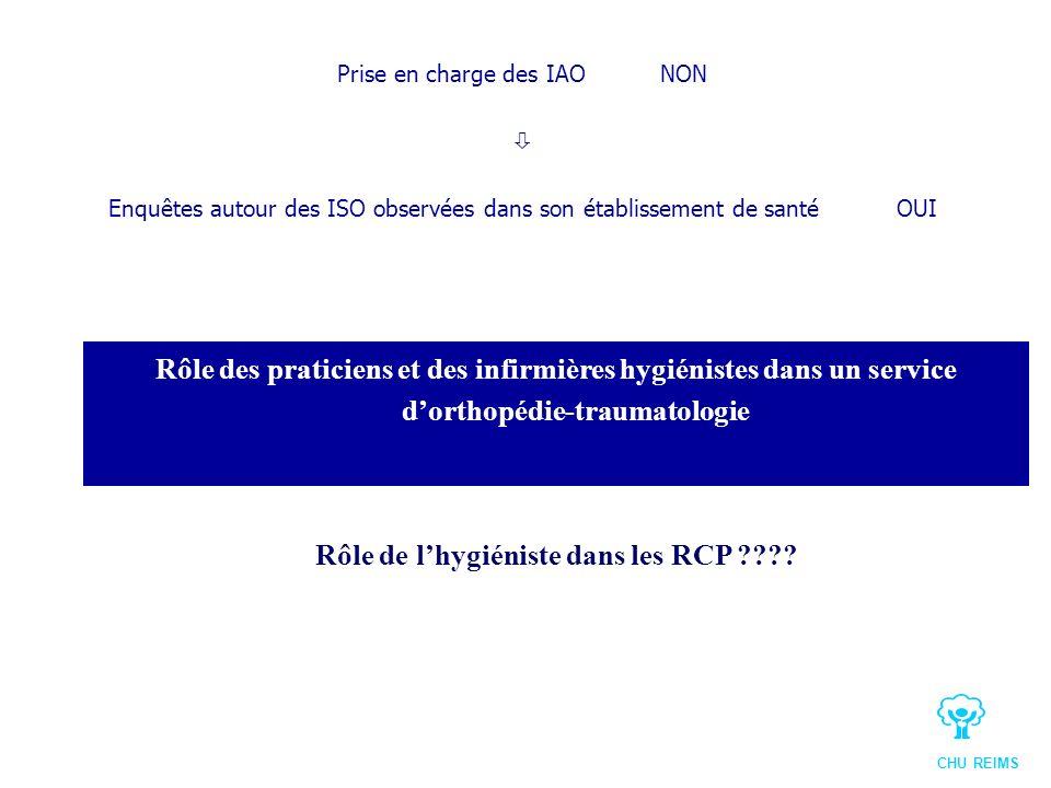 Rôle de lhygiéniste dans les RCP ???? Prise en charge des IAO NON Enquêtes autour des ISO observées dans son établissement de santéOUI Rôle des pratic