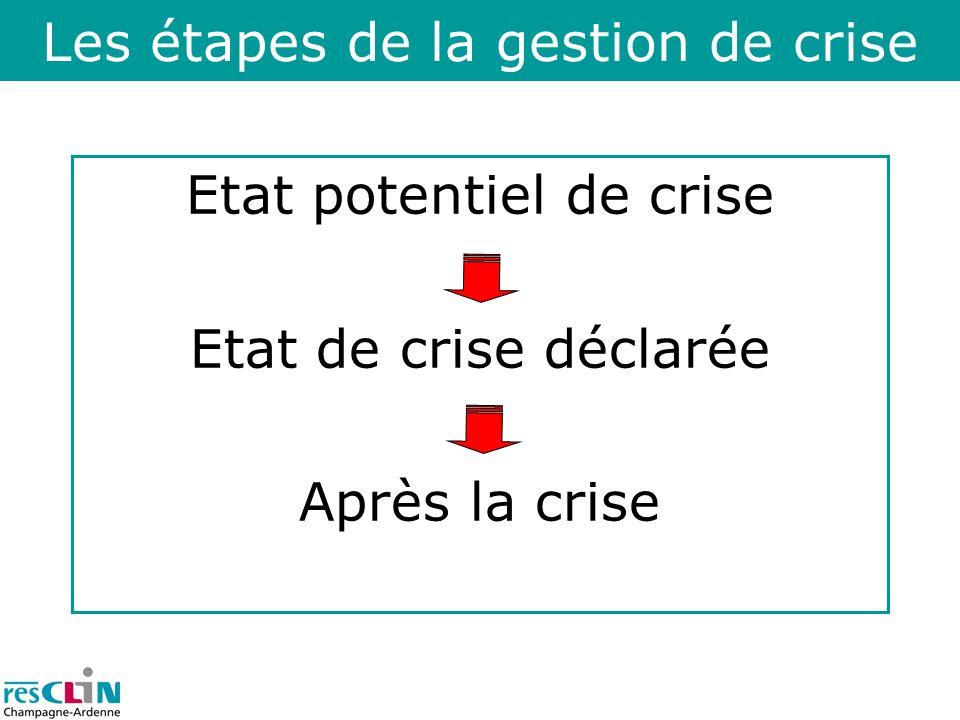 Les étapes de la gestion de crise Etat potentiel de crise Etat de crise déclarée Après la crise