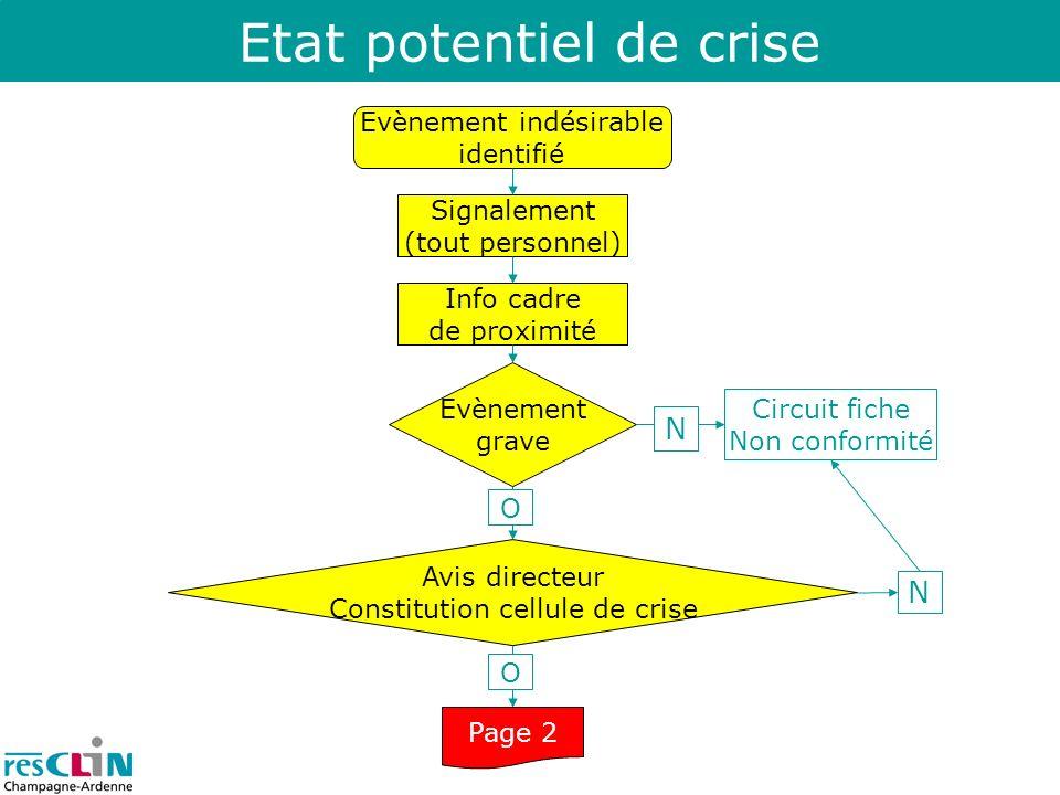 Etat potentiel de crise Evènement indésirable identifié Info cadre de proximité Signalement (tout personnel) Evènement grave Avis directeur Constituti