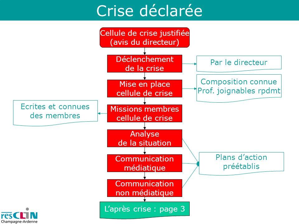 Crise déclarée Cellule de crise justifiée (avis du directeur) Mise en place cellule de crise Déclenchement de la crise Laprès crise : page 3 Missions