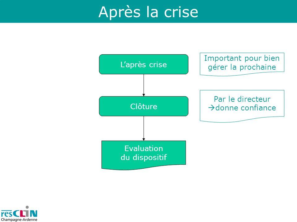 Après la crise Laprès crise Clôture Evaluation du dispositif Important pour bien gérer la prochaine Par le directeur donne confiance