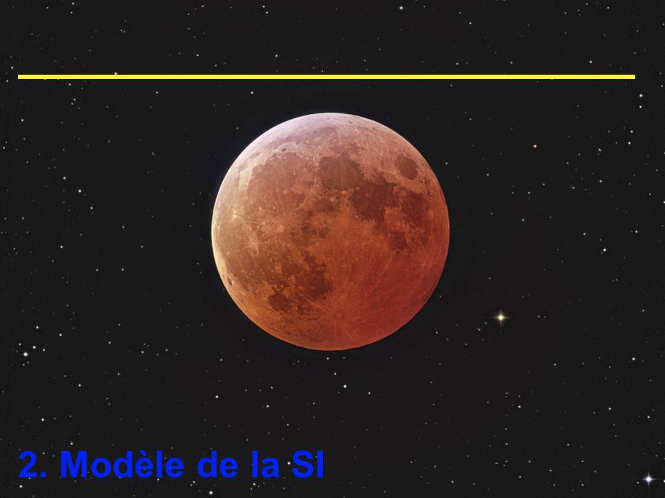 2. Modèle de la SI