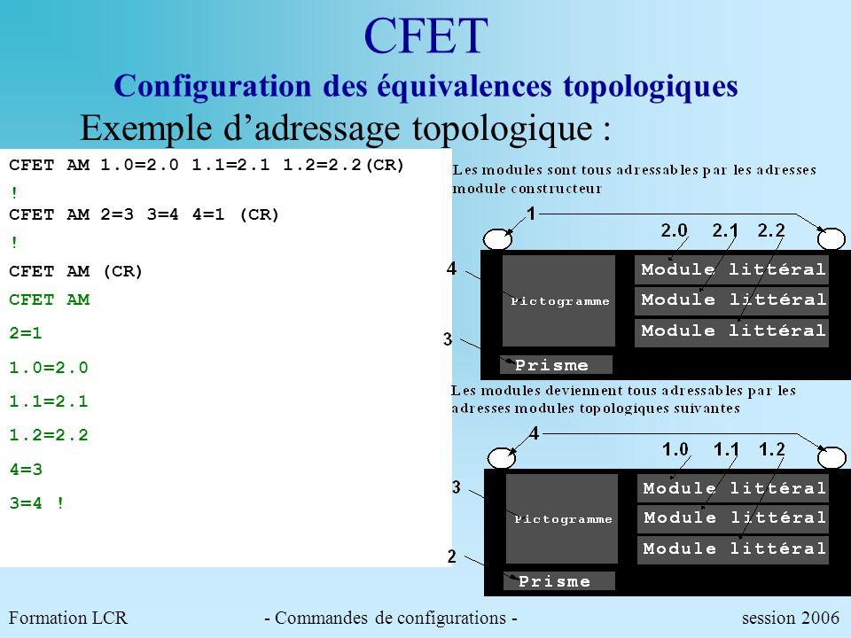 Formation LCR- Commandes de configurations - session 2006 CFET Configuration des équivalences topologiques Permet de configurer les modules daffichage