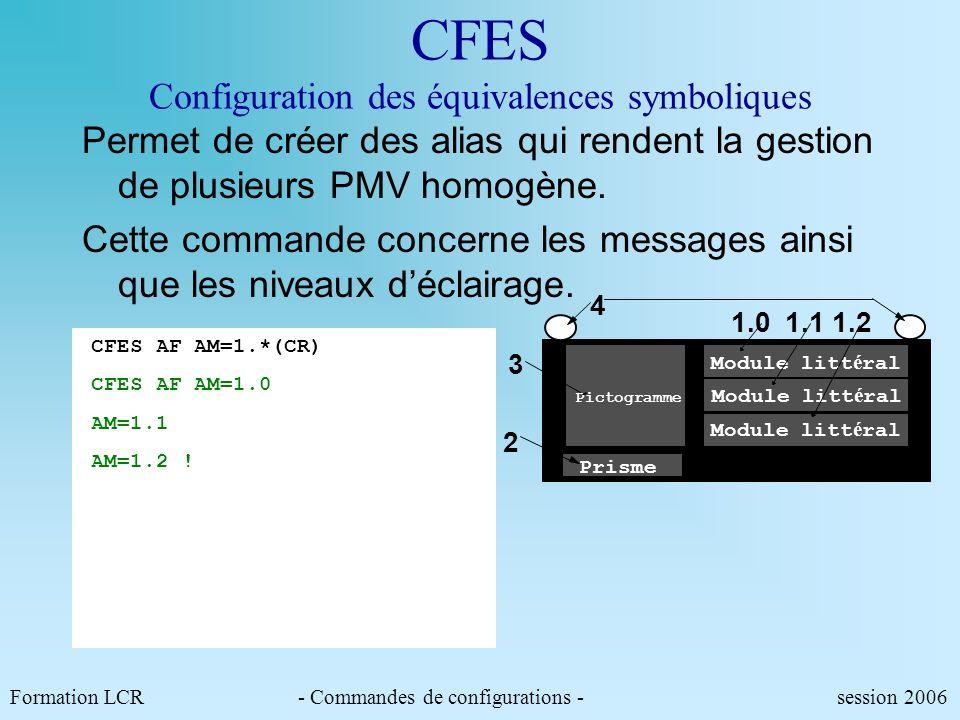 CFET Configuration des équivalences topologiques Exemple dadressage topologique : Formation LCR- Commandes de configurations - session 2006 CFET AM 1.