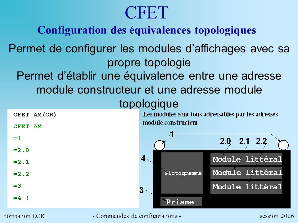 Formation LCR- Commandes de configurations - session 2006 CFET Configuration des équivalences topologiques Permet de configurer les modules daffichages avec sa propre topologie Permet détablir une équivalence entre une adresse module constructeur et une adresse module topologique CFET AM(CR) CFET AM =1 =2.0 =2.1 =2.2 =3 =4 !