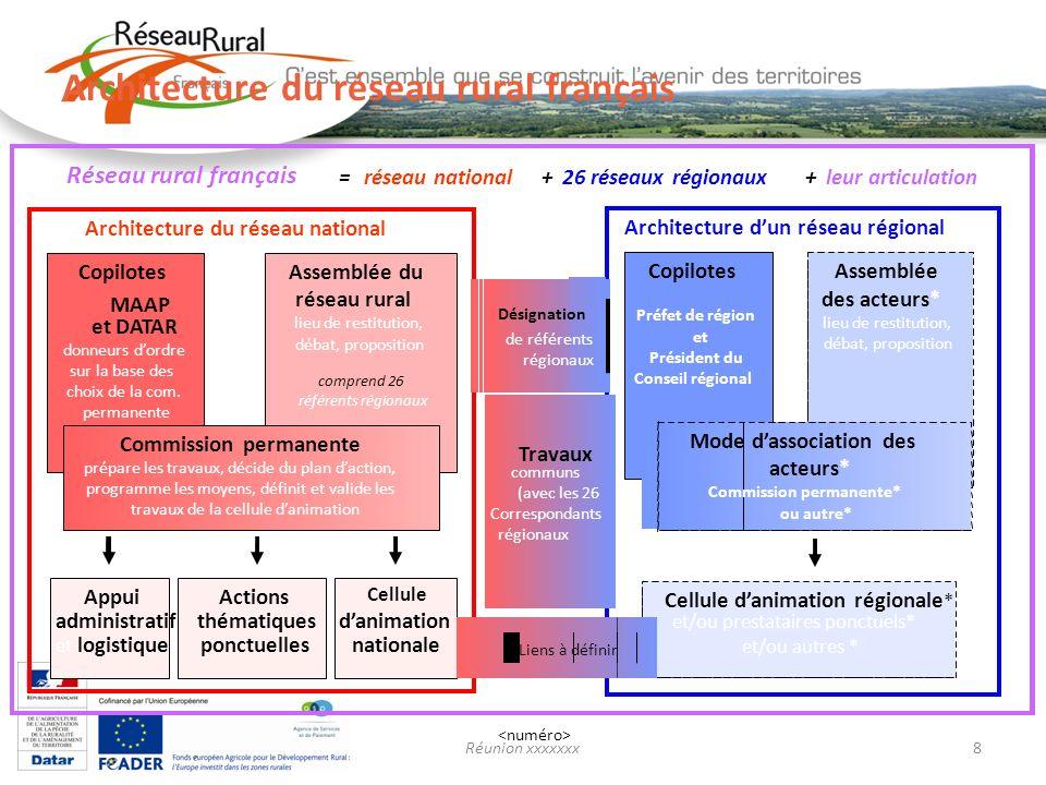 Réunion xxxxxxx8 Désignation de référents régionaux Réseau rural français = réseau national+ 26 réseaux régionaux+ leur articulation