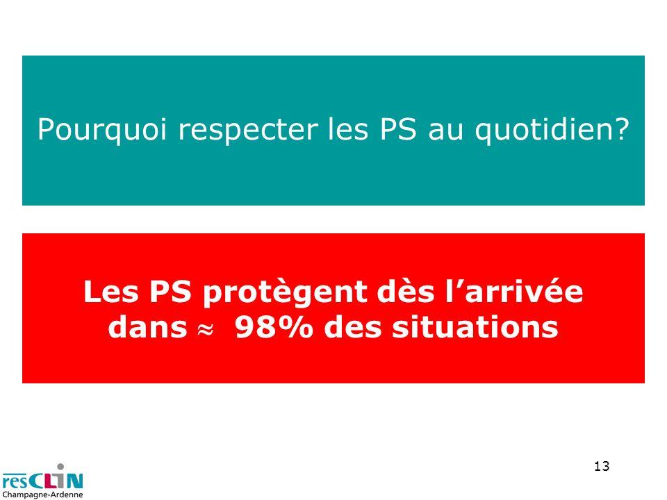13 Pourquoi respecter les PS au quotidien? Les PS protègent dès larrivée dans 98% des situations