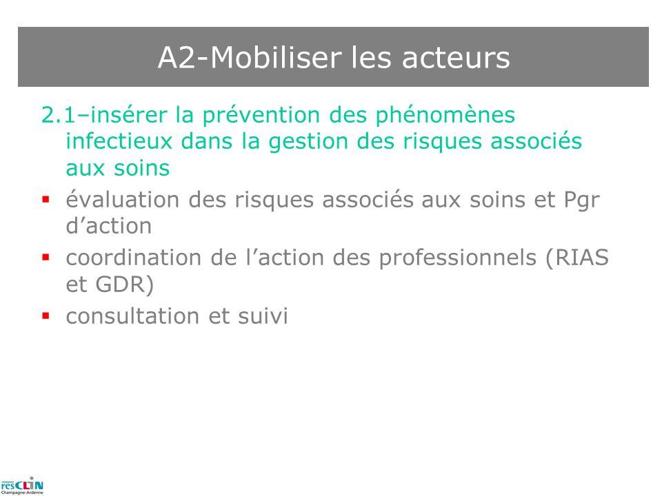 2.1–insérer la prévention des phénomènes infectieux dans la gestion des risques associés aux soins évaluation des risques associés aux soins et Pgr da