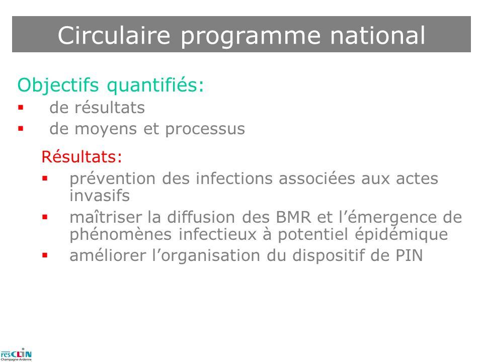 Objectifs quantifiés: de résultats de moyens et processus Résultats: prévention des infections associées aux actes invasifs maîtriser la diffusion des